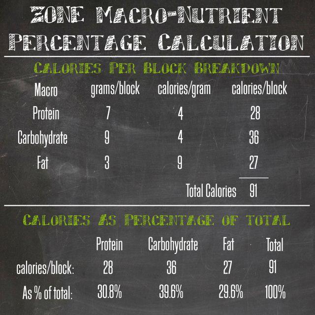 Macro Calculation   Blocks Schmocks - The Zone Diet and Calculating Macros   Paleo Nick