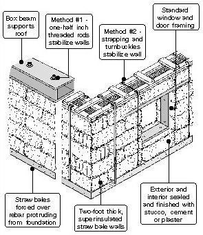 Straw bale construction-diagram