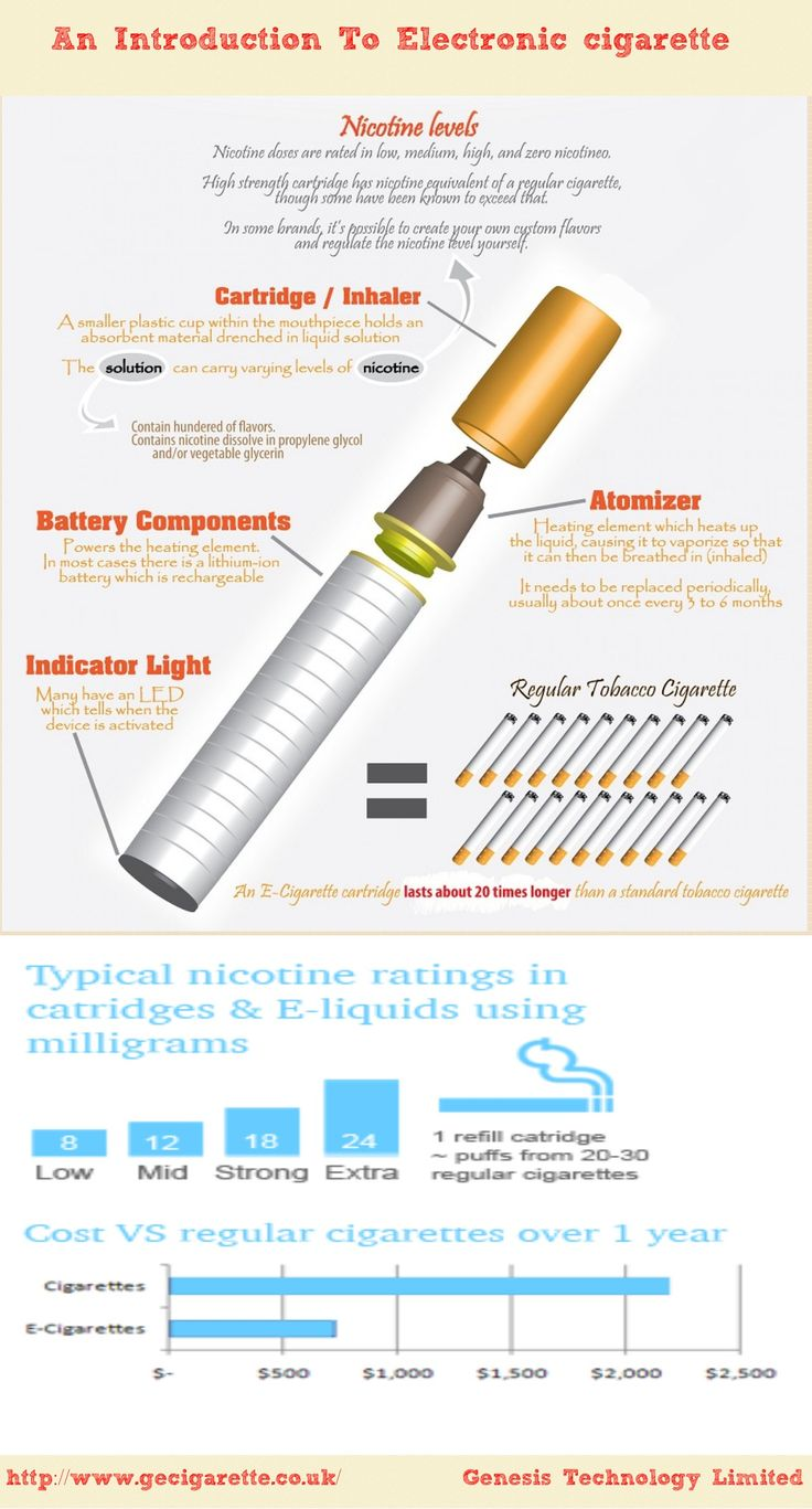 An introduction to electronic cigarette