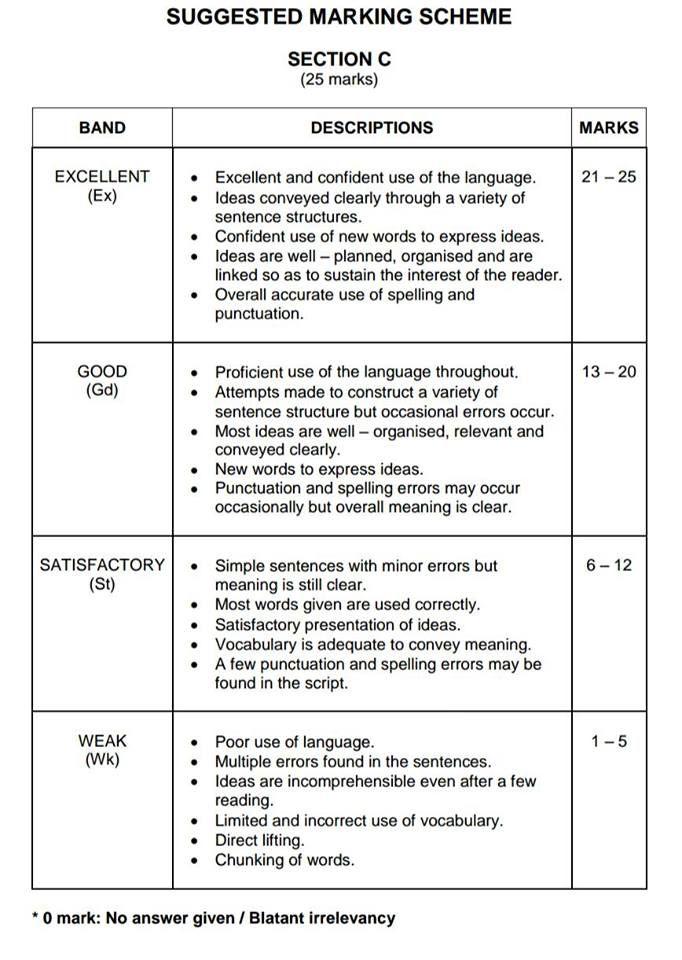 Essay writing online marking scheme
