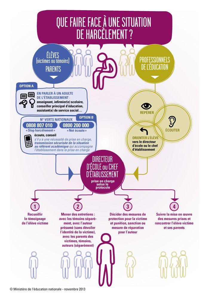 Agir contre le harcèlement. Que faire face à une situation de harcèlement ? http://www.education.gouv.fr/cid75274/agir-contre-le-harcelement-a-l-ecole.html