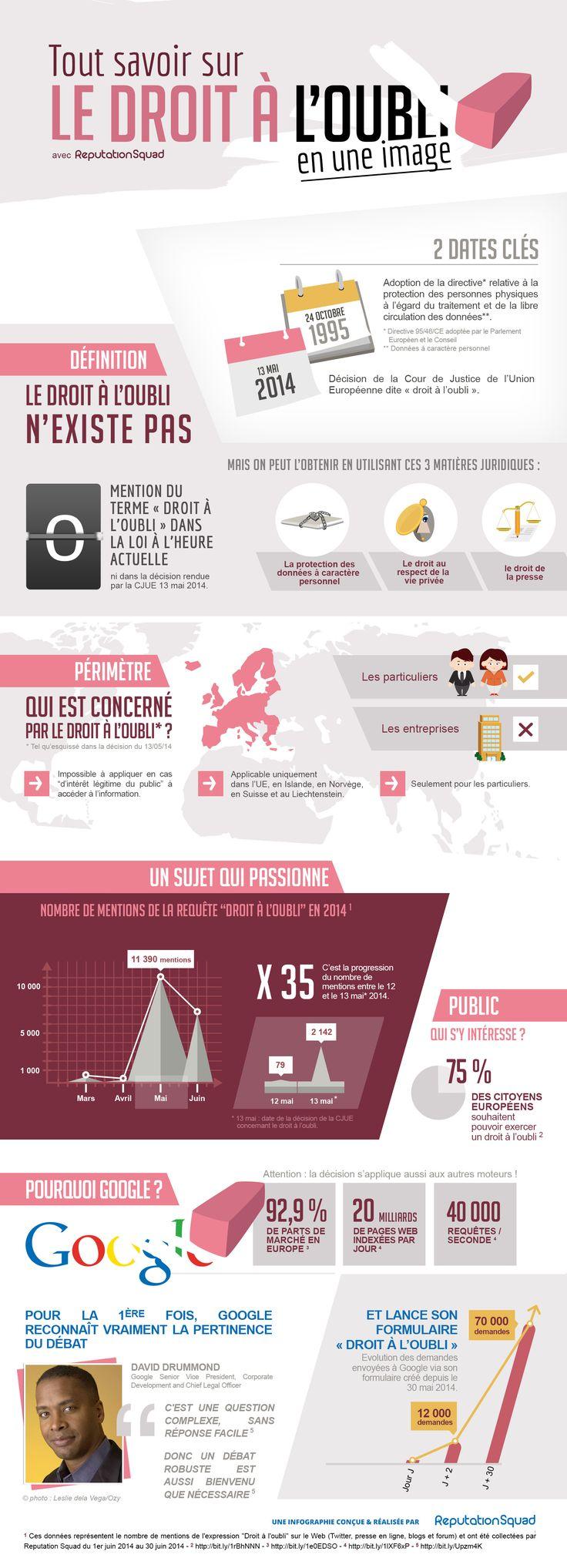 Infographie sur le droit à l'oubli et les fonctionnalités Google liées. Via Reputation Squad et Abondance