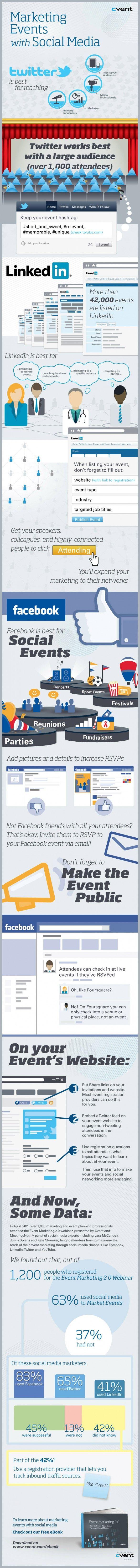 Social Media Marketing [Infographic]