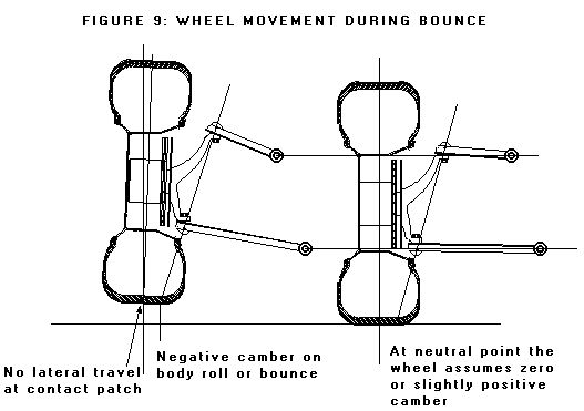 independent rear suspension - Google Search