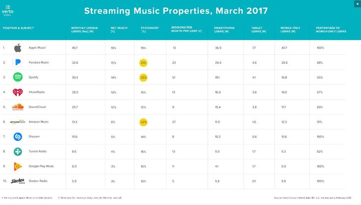 Apple Music führt Ranking der meistgenutzten Streaming-Anbieter an - https://apfeleimer.de/2017/03/apple-music-fuehrt-ranking-der-meistgenutzten-streaming-anbieter-an - Es ist mal wieder Zeit für einen Abo-Kunden- und Marktanteile-Vergleich der bekanntesten Musik-Streaming-Anbietern. Dafür schauen wir uns mal den aktuellen Analysebericht von Verto etwas genauer an. In diesem kann Apple Music nämlich den ersten Platz belegen, was die Anzahl an Nutzern betrifft,...
