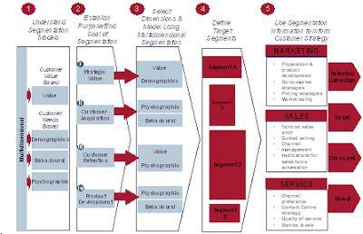 Best Marketing Plan: Marketing segmentation