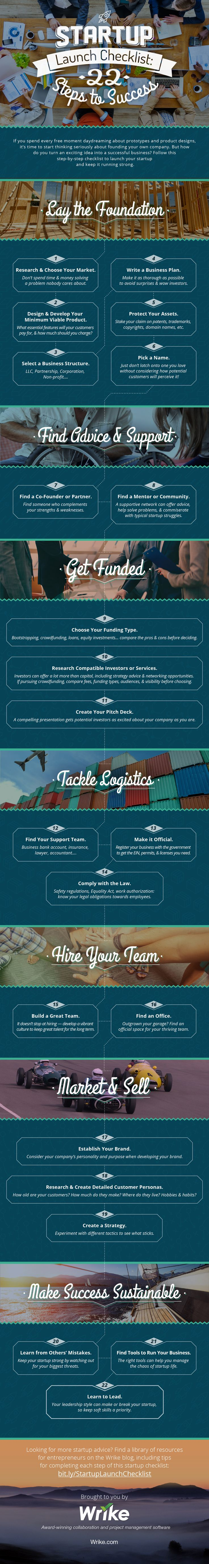 Infographic – Startup Launch Checklist: 22 Steps to Success.  If you need some help launching your startup, check out this awesome infographic for a step-by-step roadmap on how to go from idea to successful business.