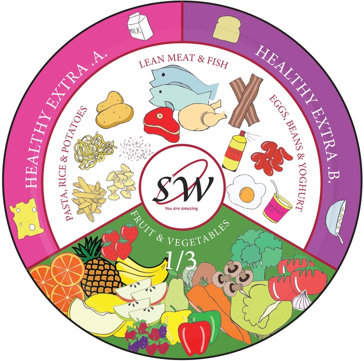 Slimming world plates great for getting your 1 3 superfree in every meal http www Simple slimming world meals