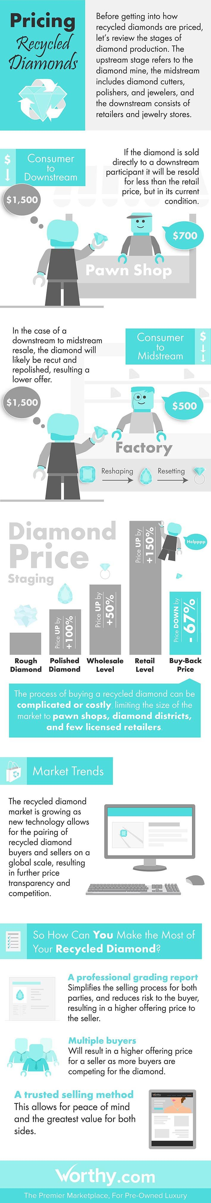 best environmental degradation ideas yanko  exploring diamond pricing pt 2 recycled diamonds infographic engagement ring guideenvironmental degradationhealthy