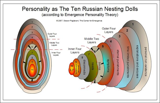 Find famous russian nesting