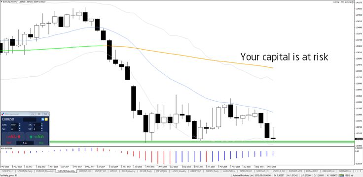 USD Uptrend with Upcoming Fed Decision http://buff.ly/2grRVAv #forex #trade #fx #money - Your capital is at risk