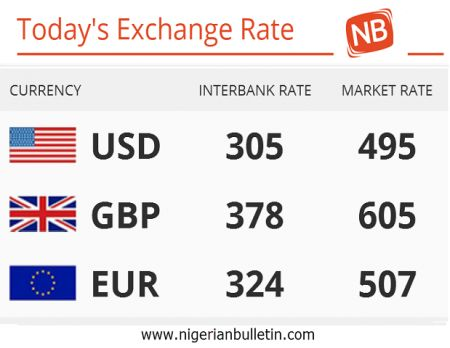 TODAY'S EXCHANGE RATE AGAINST DOLLARS, POUNDS AND EURO