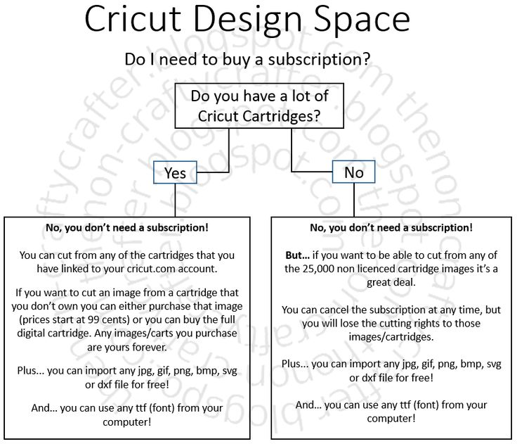 Cricut Design Space No Machine Found:  Cricut design rh:pinterest.com,Design