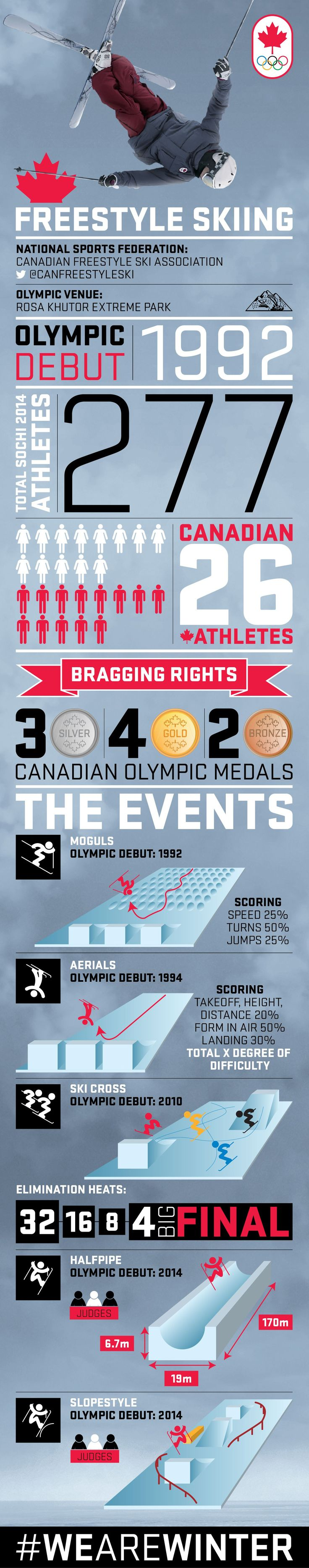 Freestyle Skiing infographic from olympic.ca #TeamCanada #Canada #WeAreWinter #FreestyleSkiing
