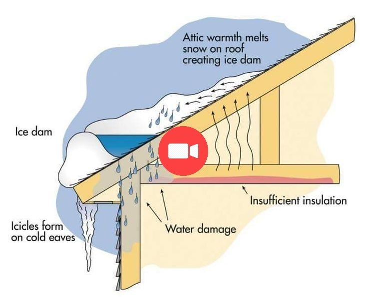 Iws Ice Water Shield Roofing Ice Dams Construction Remodeling