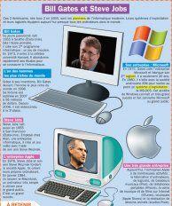Bill Gates et Steve Jobs