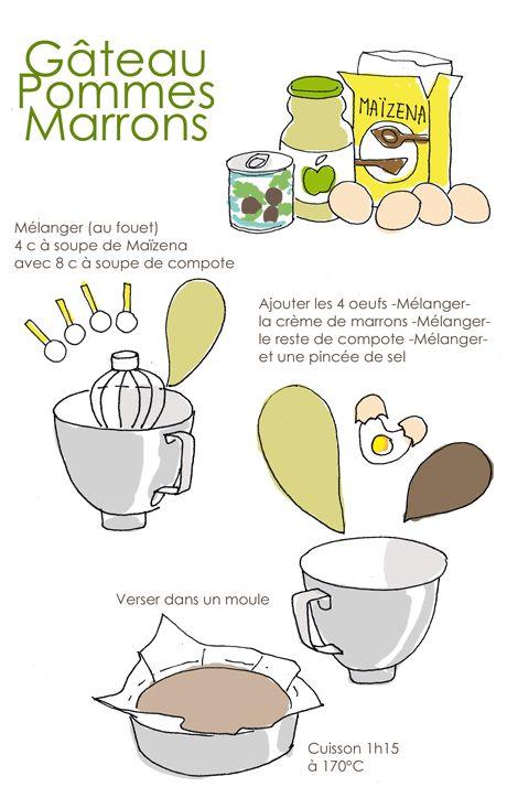 gateau pomme/marron sans gluten http://www.tambouille.fr/wp-content/uploads/2012/01/gateau-PM-72.png