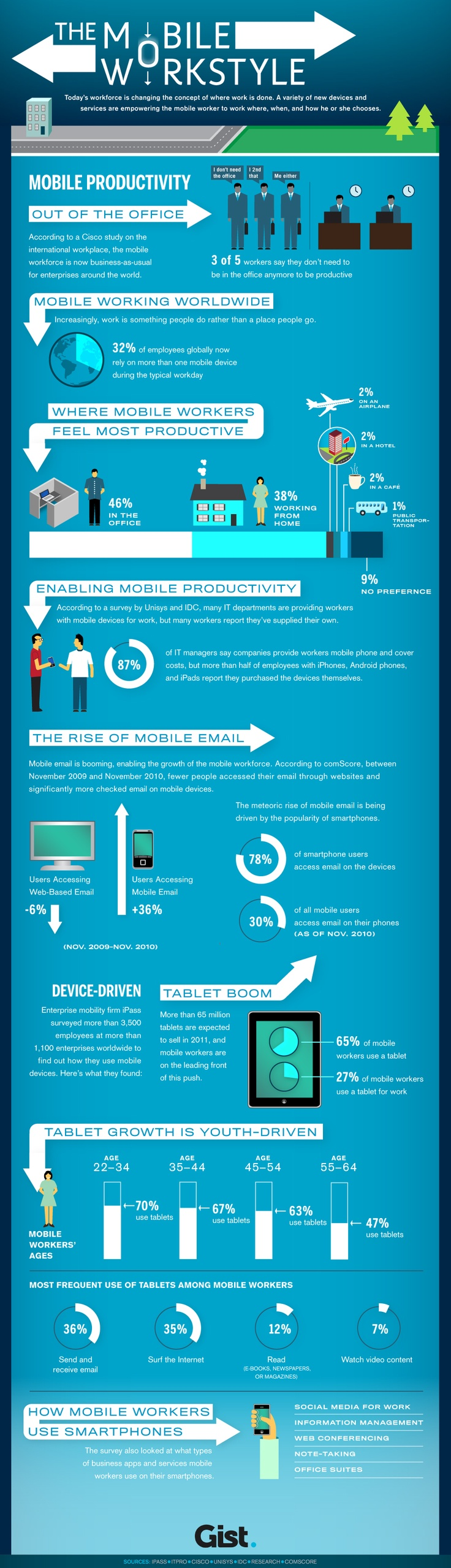 Mobile Workstyle Gist / Cisco early BYOD stats