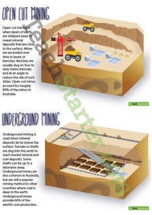 Mining Posters – Open Cut and Underground Mining