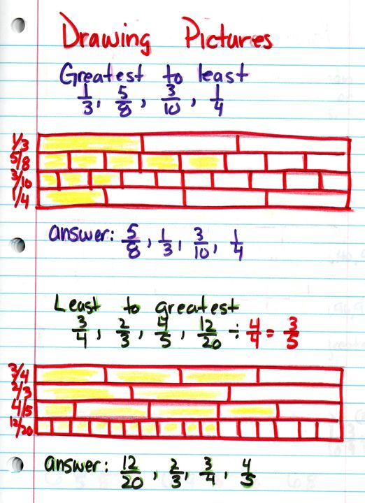 Great strategy!  Use this to challenge 4th graders or for 5th and up.Drawing Pictures, Challenges 4Th, 4Th Graders, Order Fractions, Equivalent Fractions, Fractions Compare, Drawing Models, Drawing Fractions, Compare Fractions