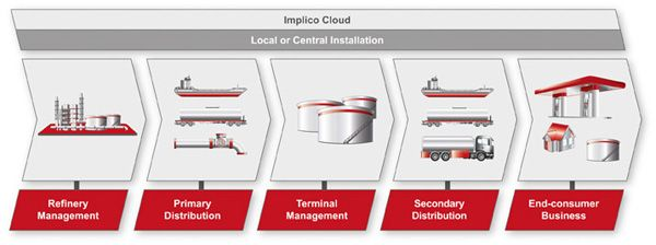 Expertise is key: Implico optimizes downstream processes