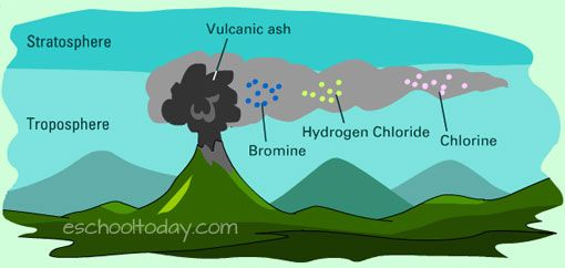 Volcanoes and ozone depletion. http://eschooltoday.com/ozone-depletion/how-volcanoes-affect-ozone-levels.html