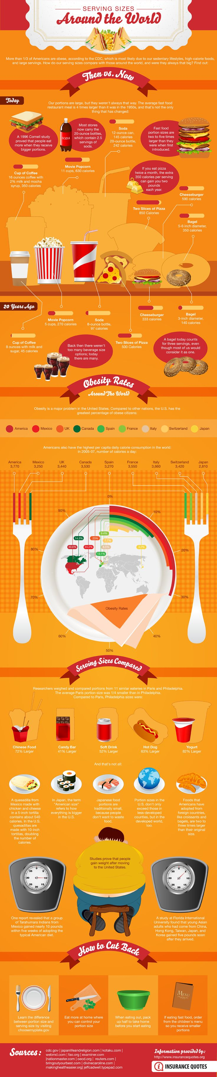 Cool infographic about how serving sizes have changed over the years & around the world: Serving Sizes, Info Graphic, Around The Worlds, Food Infographic, Portion Sizes, Fast Food, Health, Food Portion, Infographics