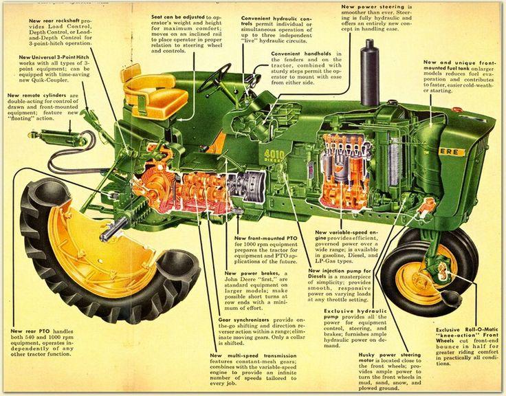 b58cec491231a9ee0405f1d44ed13fa5 vintage tractors vintage farm 96 best tractors images on pinterest tractors, agriculture and