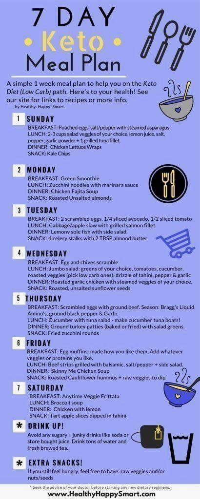Keto Meal Plan Ketogenic Diet Free 7 Day Plan Sample Meal Plan