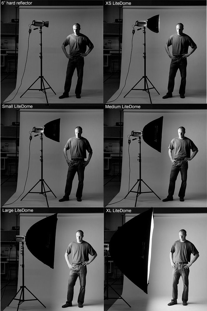 Different sized softboxes and their effects. Link doesn't work, but it's a great demonstration.