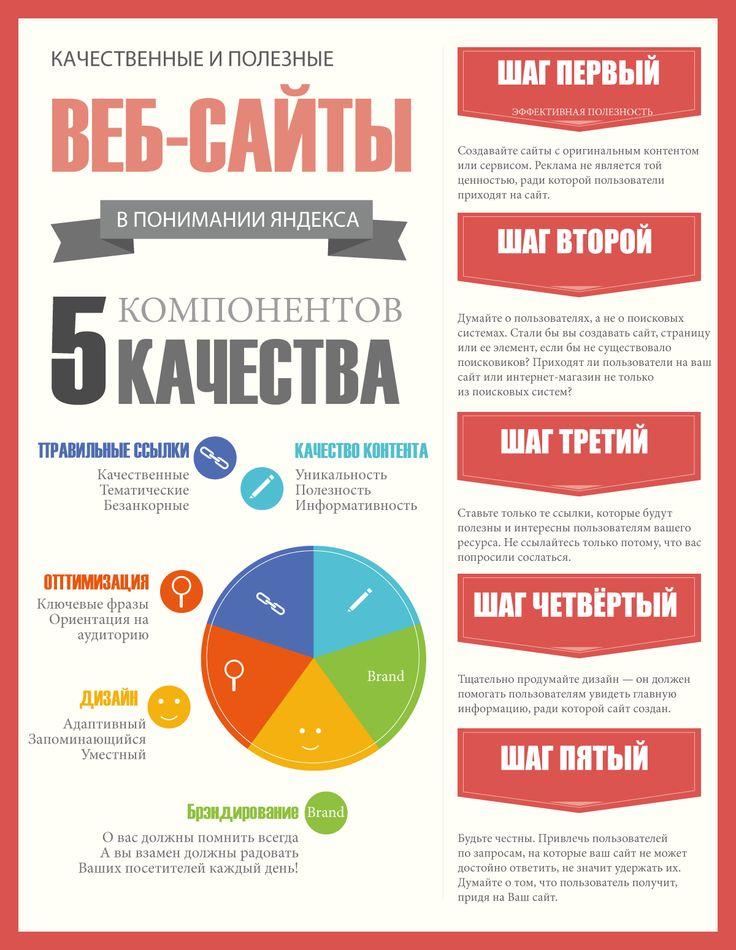 качественные сайты по мнению Яндекса
