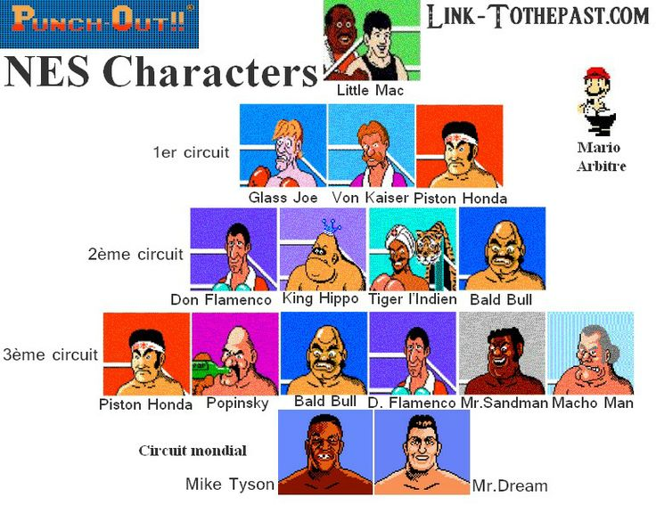 Mike tyson punch out characters punch out sur nes le for What is a punch out list
