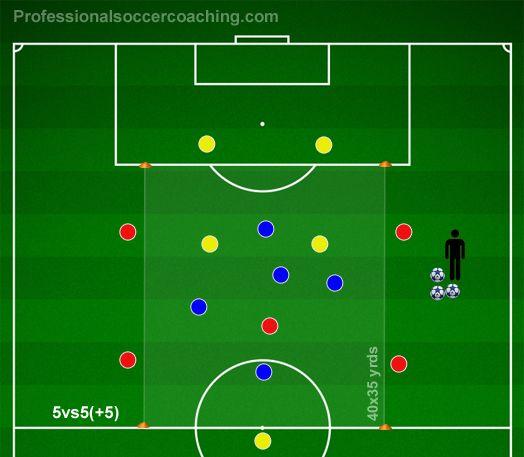 4-3-3 Positional Rondo | Ejercicios Futbol | Pinterest ...