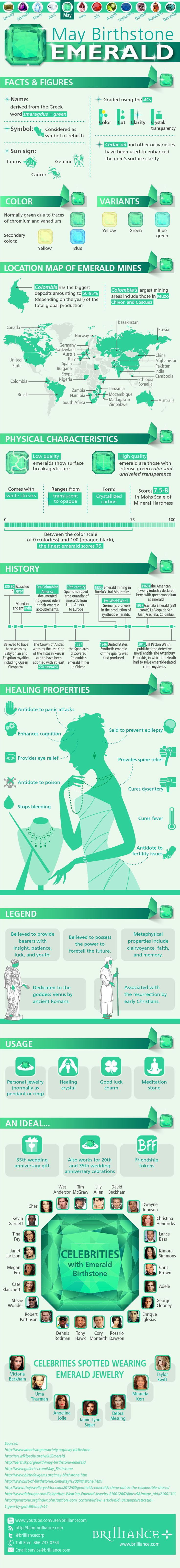 Emerald, The Birthstone of May. Infographic
