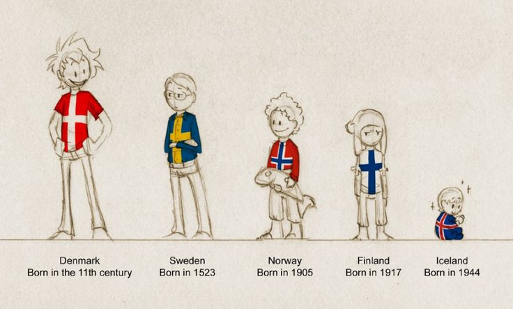 How old? - Scandinavia and the World: the time the countries were settled NOT the land masses