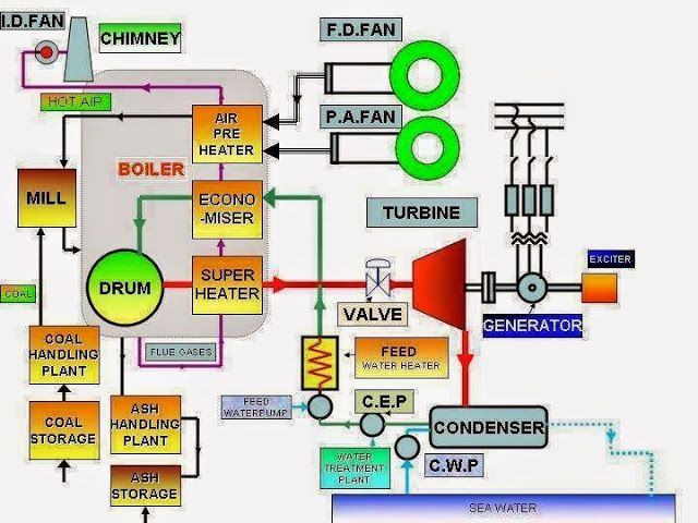 Schematic Diagram of Thermal Power Station