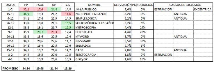 Electopromedio 29 de enero: UP queda a la cola del PSOE en escaños