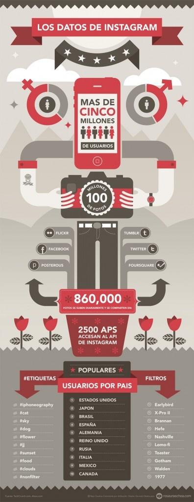 Los datos de Instagram #Infografía
