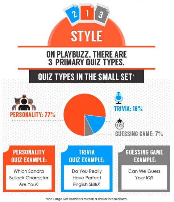 3 Eye-Opening Stats About the Most Shared Quizzes [Infographic ...