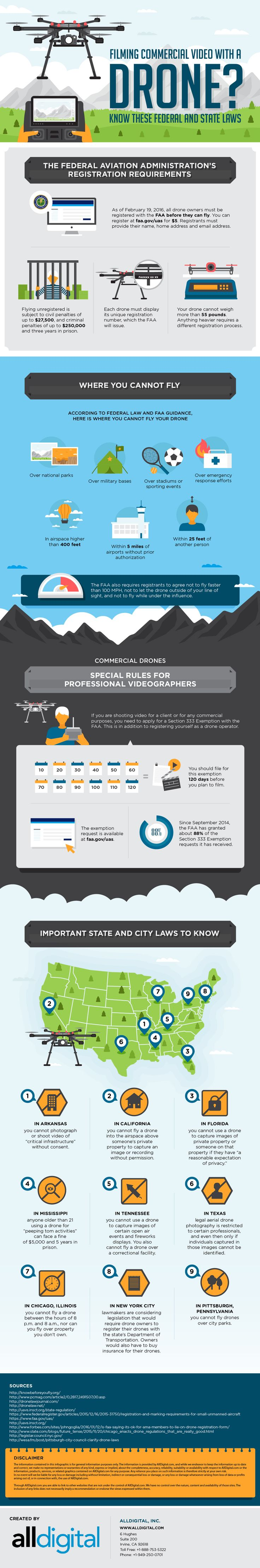 Infographic: What You Need To Know About Shooting Video With a Drone