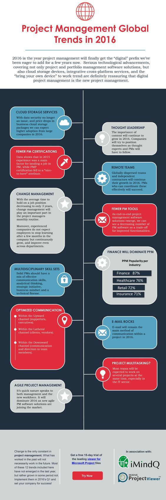 21 best project management images on pinterest project project management global trends in 2016 infographic 1betcityfo Image collections