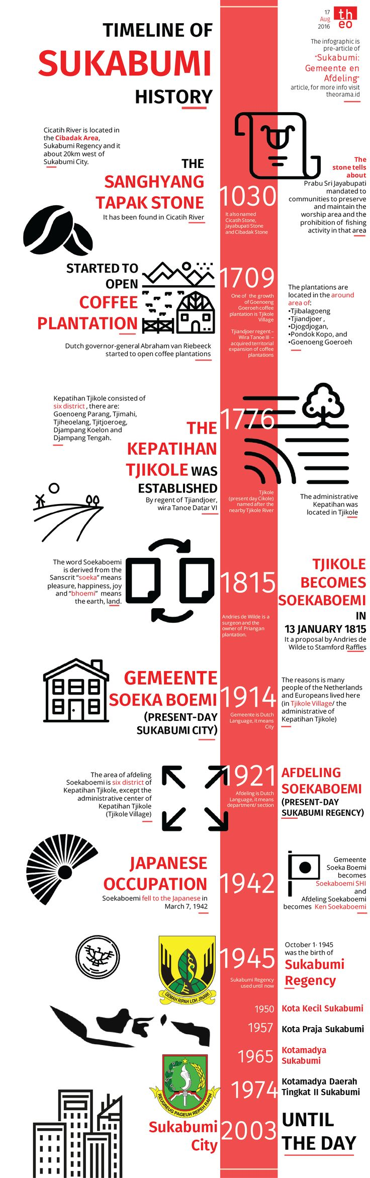"""The infographic is pre-article of """"Sukabumi: Gemeente en Afdeling""""article"""