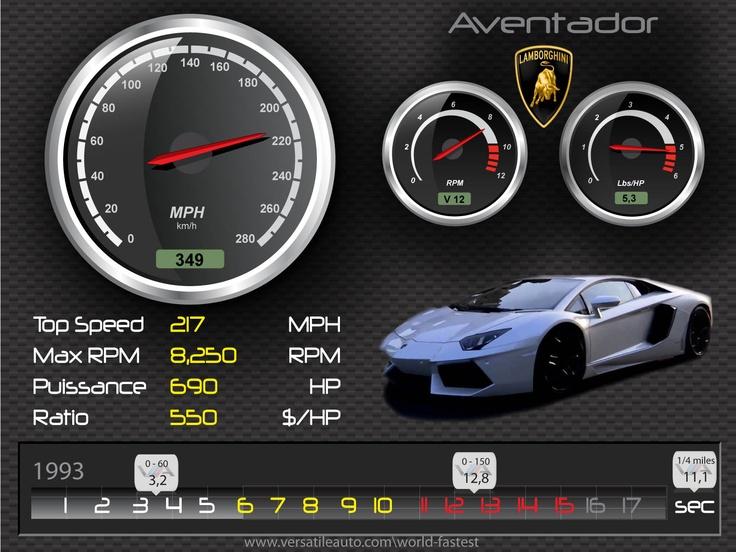 Lamborghini Aventador – HD Spec card Illustration, fiche technique