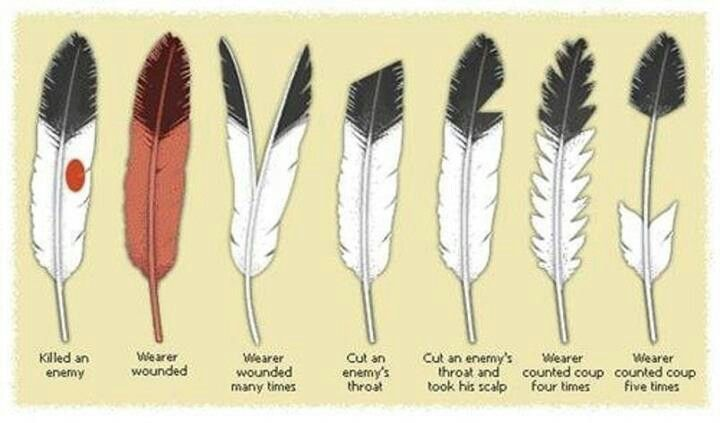 The meaning of finding feathers. #feathers #bookofShadows Eagle Feather Symbolism