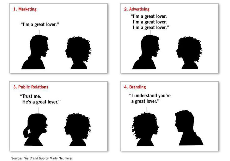 Public relationship vs marketing?