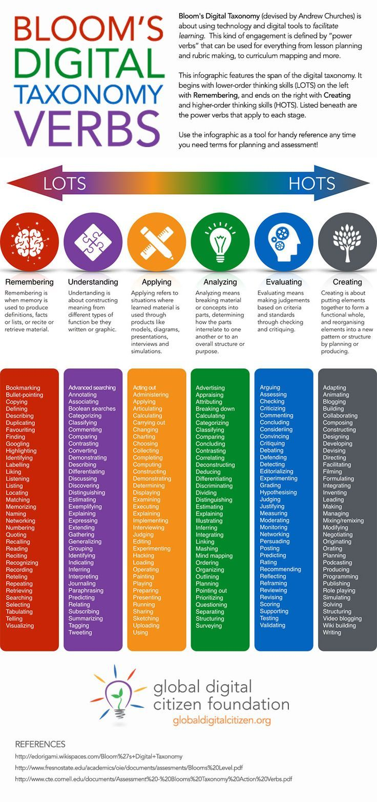 Global Digital Citizen Foundation| Bloom's Digital Taxonomy Verbs. This is a fun chart that classifies verbs related to technology by their basic function. This could be an invaluable tool for ELLs seeking to build their vocabulary in the digital age, particularly if the use of technology is not as prevalent in their home country as it is in the U.S.