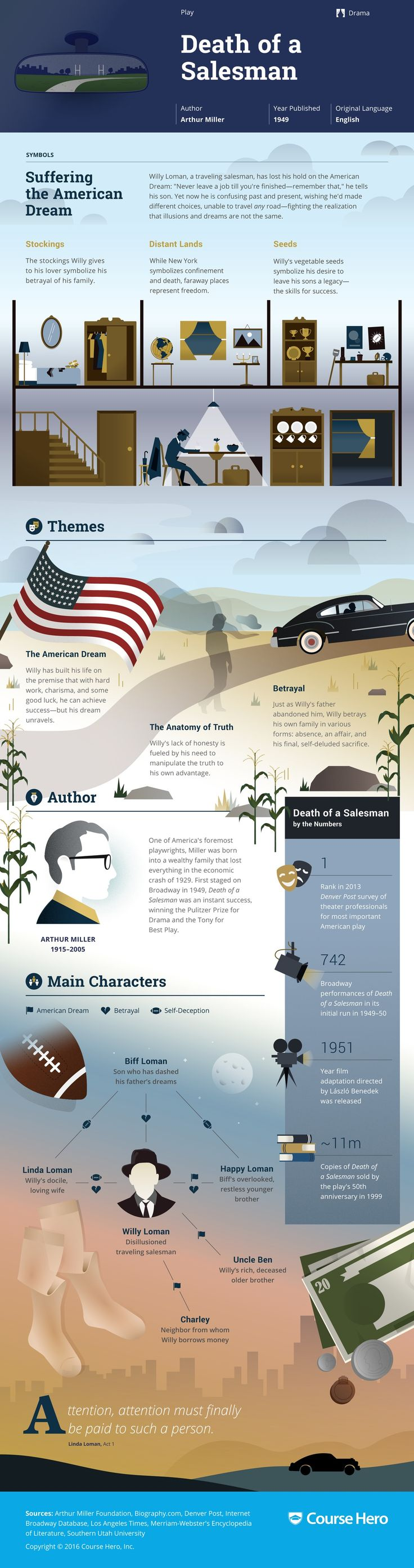 Death of a Salesman Infographic | Course Hero