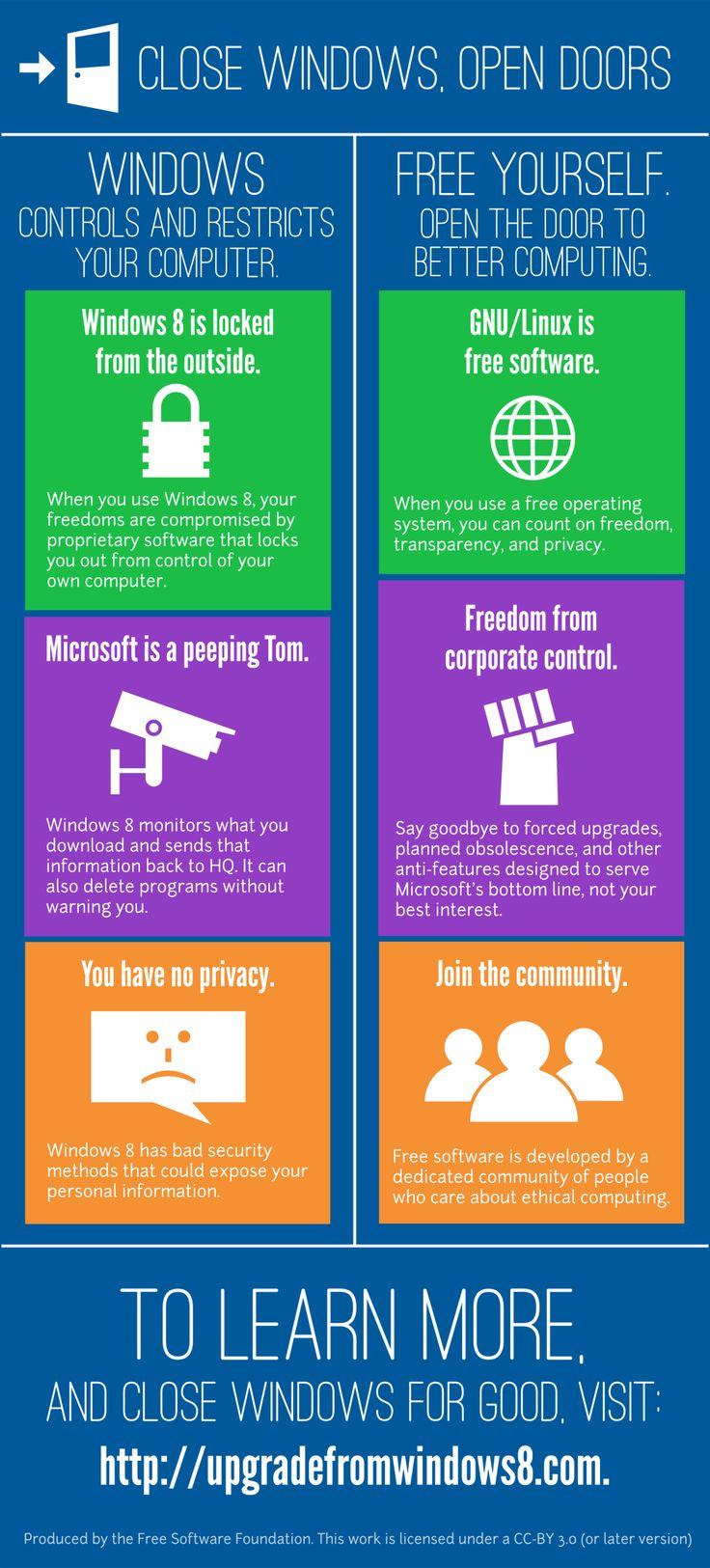 Cierra las ventanas  y abre las puertas  Software libre vs privativo  Windows 8 vs Linux: Las Windows, Infographics Software, Close Windows, Cierra Windows, Windows, Abre La, Cierra Las, Software Libre