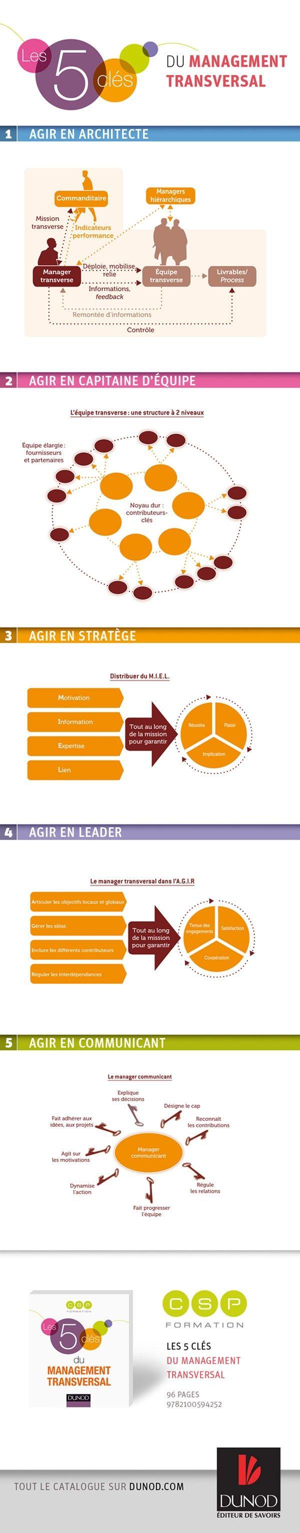 À l'heure où le management transversal se développe de plus en plus dans les entreprises, Dunod et CSP Formation ont résumé dans une infographie les cinqclés de cette pratique délicate.