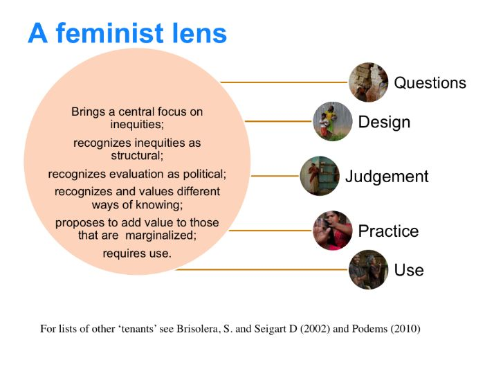 Image result for feminist theory from 2010